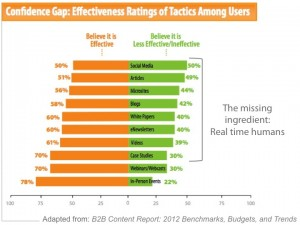 Content Marketing Institute and MarketingProfs content effectiveness